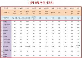 세계 호텔학교 랭킹 총괄 비교표~!